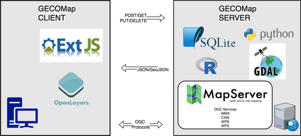 Geospatial open-source web-mapping application - GECOsistema